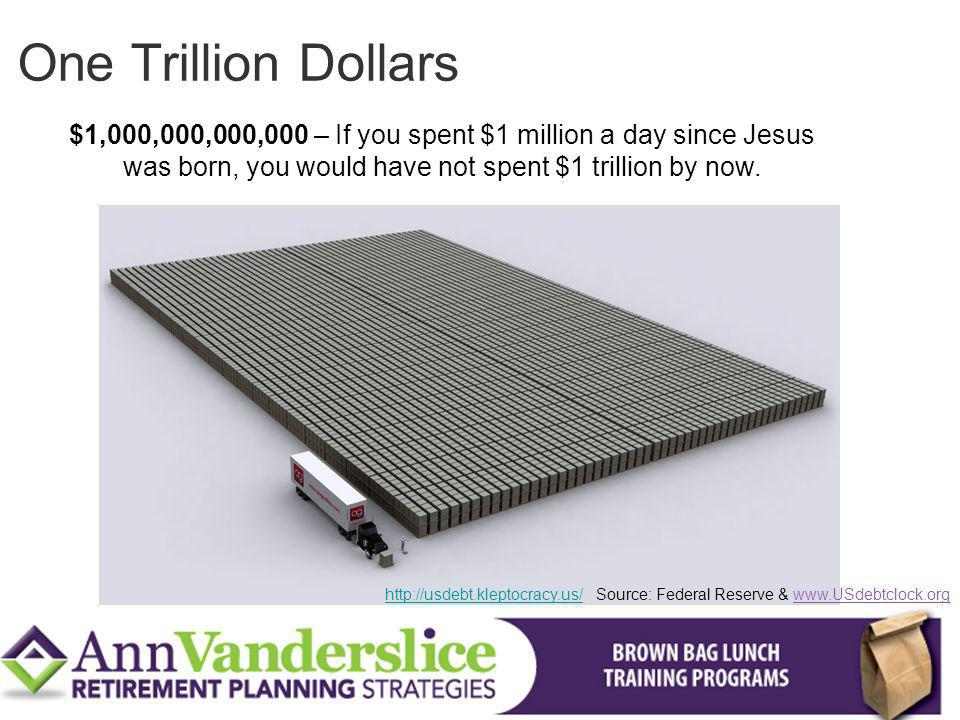$1,000,000,000,000 – If you spent $1 million a day since Jesus was born, you would have not spent $1 trillion by now.