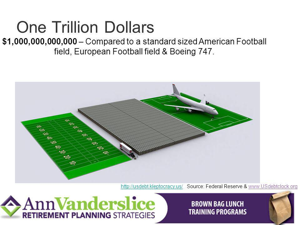 $1,000,000,000,000 – Compared to a standard sized American Football field, European Football field & Boeing 747.