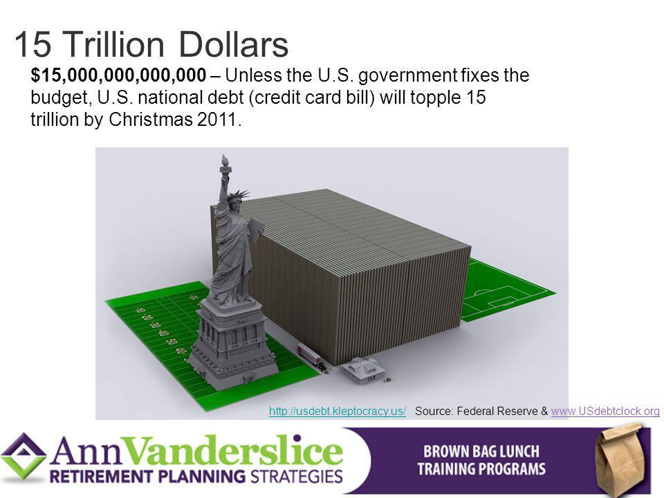 $15,000,000,000,000 – Unless the U.S.government fixes the budget, U.S.