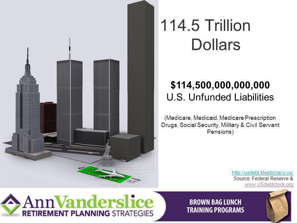 $114,500,000,000,000 U.S. Unfunded Liabilities (Medicare, Medicaid, Medicare Prescription Drugs, Social Security, Military & Civil Servant Pensions) h