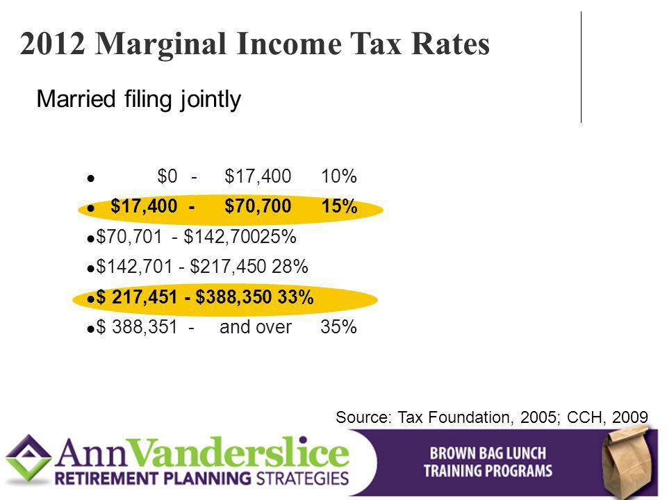 Married filing jointly Source: Tax Foundation, 2005; CCH, 2009 2012 Marginal Income Tax Rates $0 -$17,40010% $17,400 -$70,70015% $70,701 - $142,70025% $142,701 - $217,450 28% $ 217,451 - $388,350 33% $ 388,351- and over 35%