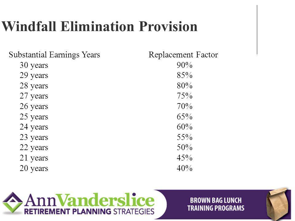 Substantial Earnings YearsReplacement Factor 30 years 90% 29 years 85% 28 years 80% 27 years 75% 26 years 70% 25 years 65% 24 years 60% 23 years 55% 22 years 50% 21 years 45% 20 years 40% Windfall Elimination Provision