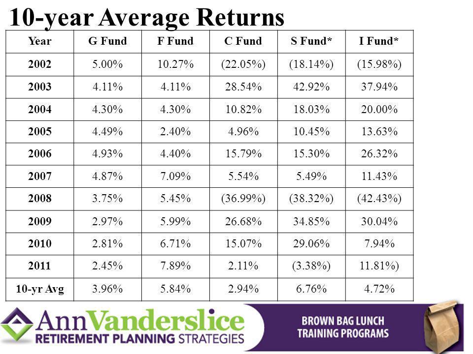 YearG FundF FundC FundS Fund*I Fund* 20025.00%10.27%(22.05%)(18.14%)(15.98%) 20034.11% 28.54%42.92%37.94% 20044.30% 10.82%18.03%20.00% 20054.49%2.40%4