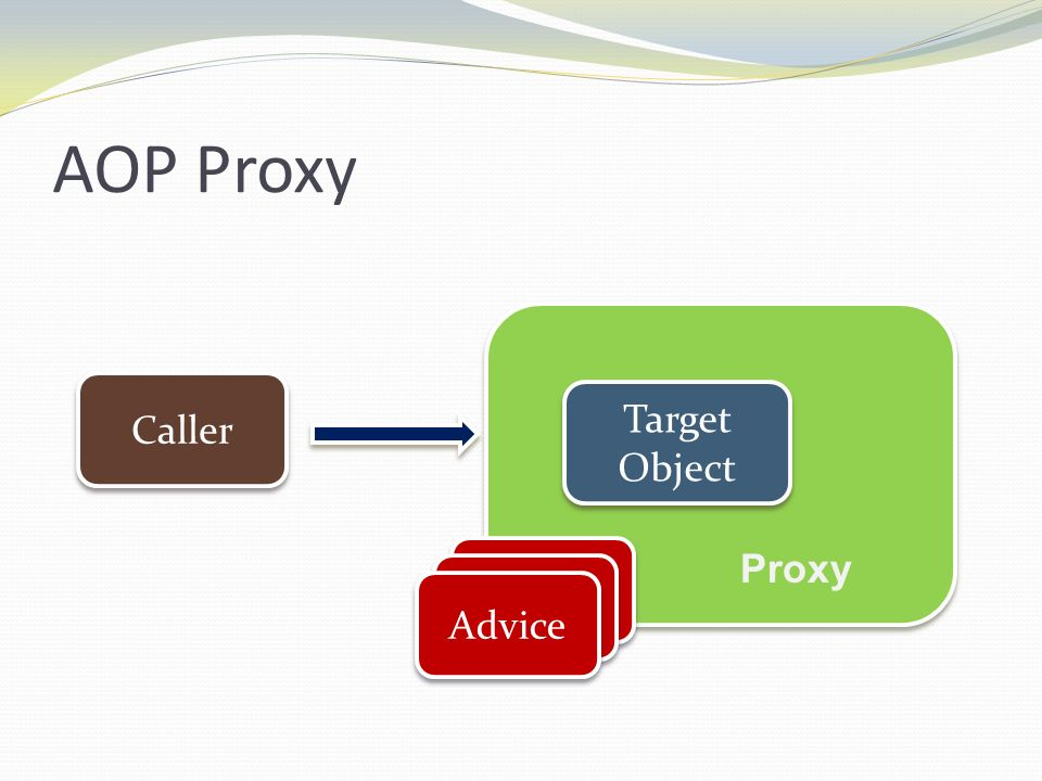 AOP Proxy Caller Target Object Proxy Advice