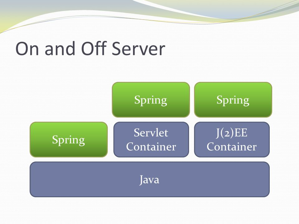 On and Off Server Spring Java J(2)EE Container Servlet Container Spring