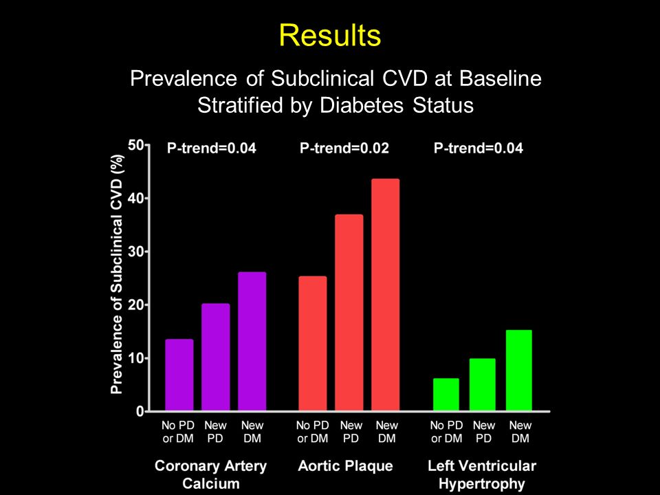 Results Prevalence of Subclinical CVD at Baseline Stratified by Diabetes Status