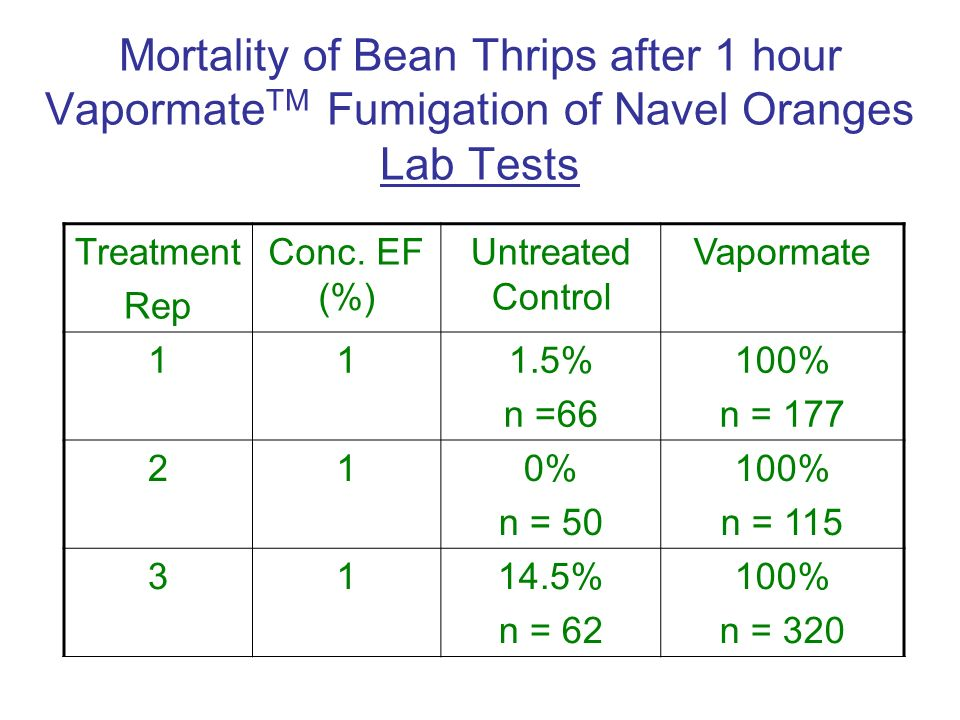 Mortality of Bean Thrips after 1 hour Vapormate TM Fumigation of Navel Oranges Lab Tests Treatment Rep Conc.