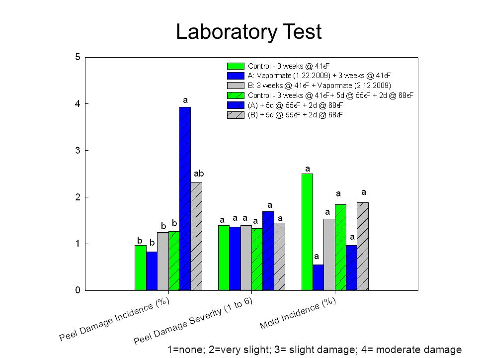 1=none; 2=very slight; 3= slight damage; 4= moderate damage Laboratory Test
