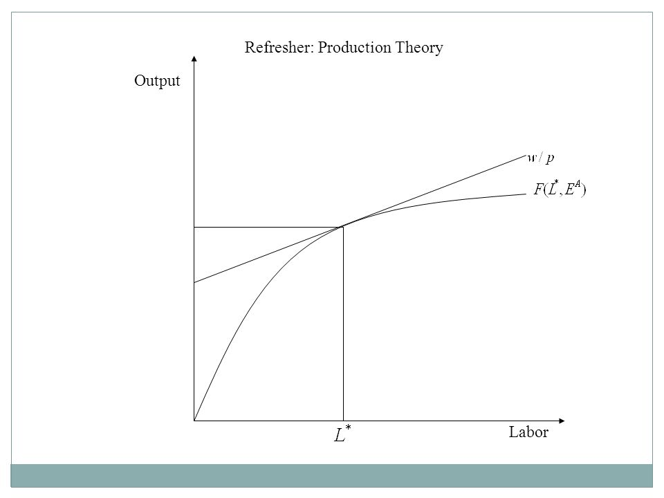Labor Output Refresher: Production Theory