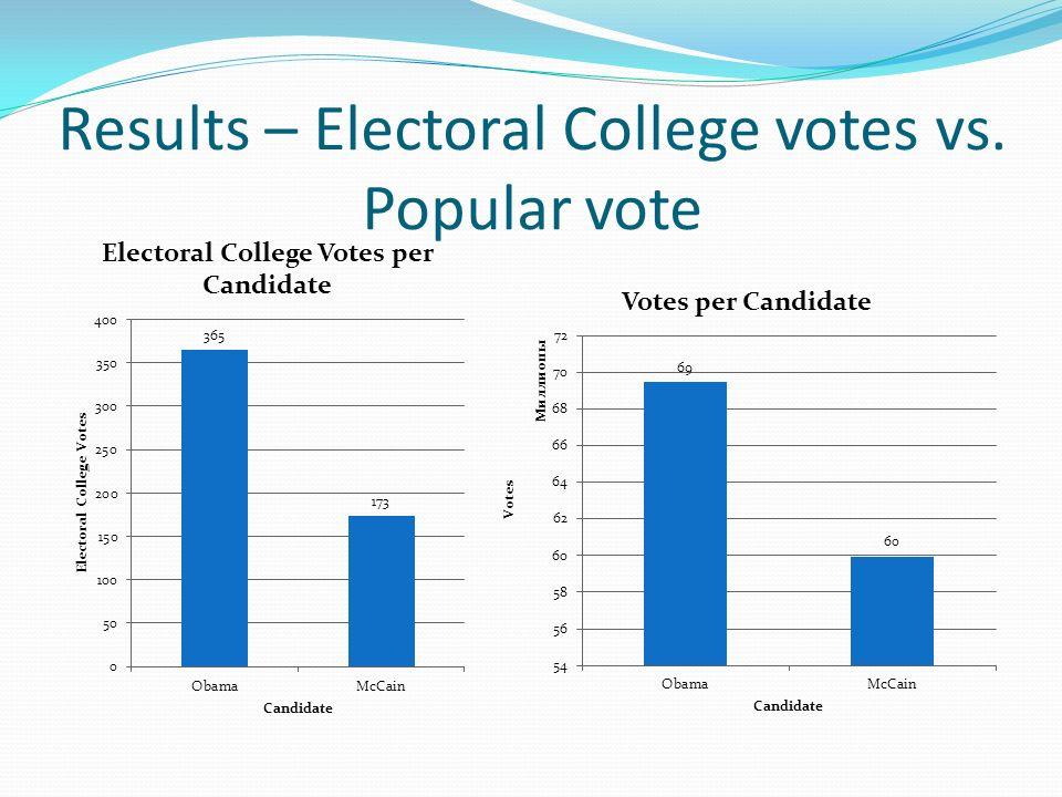 Results – Electoral College votes vs. Popular vote