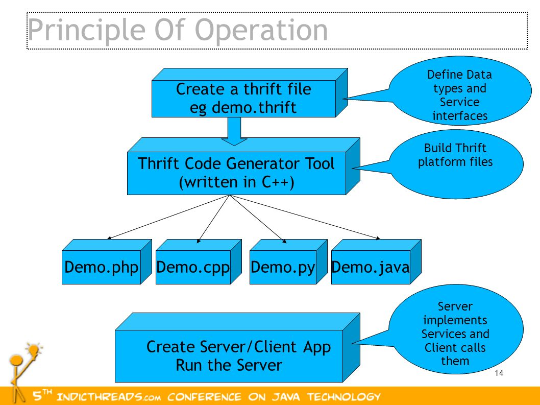 14 Principle Of Operation Thrift Code Generator Tool (written in C++) Create a thrift file eg demo.thrift Define Data types and Service interfaces Bui