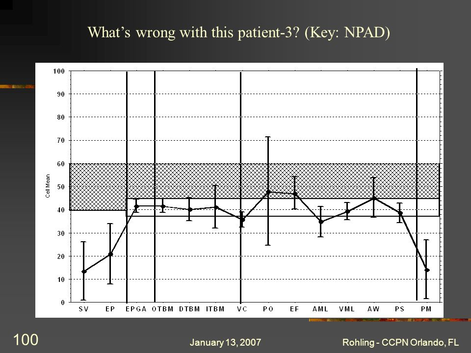 January 13, 2007Rohling - CCPN Orlando, FL 100 Whats wrong with this patient-3? (Key: NPAD)