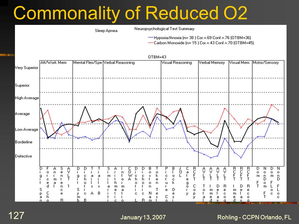 January 13, 2007Rohling - CCPN Orlando, FL 127 Commonality of Reduced O2