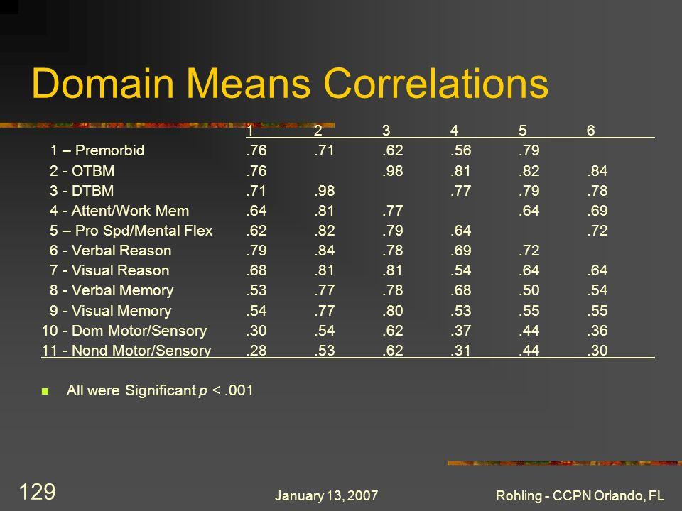 January 13, 2007Rohling - CCPN Orlando, FL 129 Domain Means Correlations 123456 1 – Premorbid.76.71.62.56.79 2 - OTBM.76.98.81.82.84 3 - DTBM.71.98.77.79.78 4 - Attent/Work Mem.64.81.77.64.69 5 – Pro Spd/Mental Flex.62.82.79.64.72 6 - Verbal Reason.79.84.78.69.72 7 - Visual Reason.68.81.81.54.64.64 8 - Verbal Memory.53.77.78.68.50.54 9 - Visual Memory.54.77.80.53.55.55 10 - Dom Motor/Sensory.30.54.62.37.44.36 11 - Nond Motor/Sensory.28.53.62.31.44.30 All were Significant p <.001