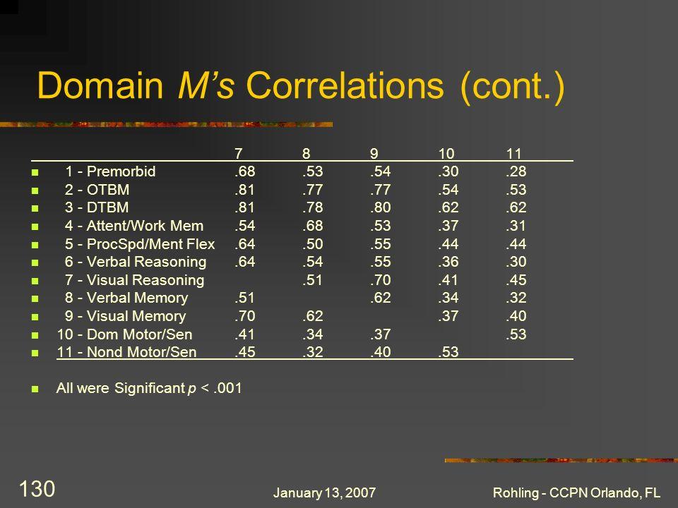 January 13, 2007Rohling - CCPN Orlando, FL 130 Domain Ms Correlations (cont.) 7891011 1 - Premorbid.68.53.54.30.28 2 - OTBM.81.77.77.54.53 3 - DTBM.81.78.80.62.62 4 - Attent/Work Mem.54.68.53.37.31 5 - ProcSpd/Ment Flex.64.50.55.44.44 6 - Verbal Reasoning.64.54.55.36.30 7 - Visual Reasoning.51.70.41.45 8 - Verbal Memory.51.62.34.32 9 - Visual Memory.70.62.37.40 10 - Dom Motor/Sen.41.34.37.53 11 - Nond Motor/Sen.45.32.40.53 All were Significant p <.001