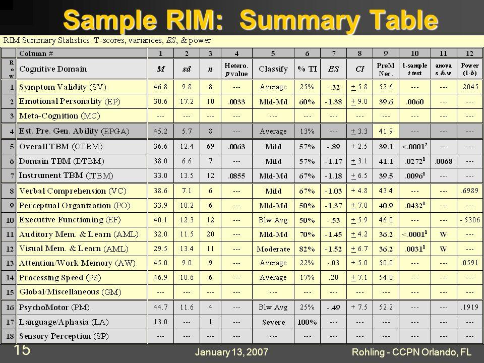 January 13, 2007Rohling - CCPN Orlando, FL 15 Sample RIM: Summary Table