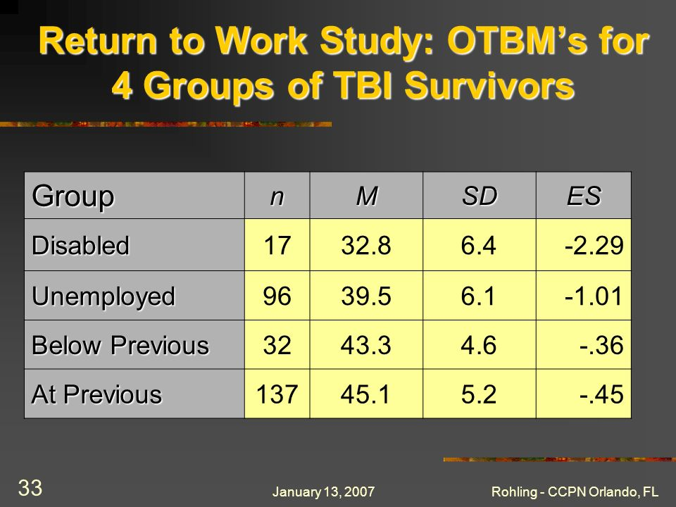 January 13, 2007Rohling - CCPN Orlando, FL 33 Return to Work Study: OTBMs for 4 Groups of TBI Survivors GroupnMSDES Disabled1732.86.4-2.29 Unemployed9639.56.1-1.01 Below Previous 3243.34.6-.36 At Previous 13745.15.2-.45