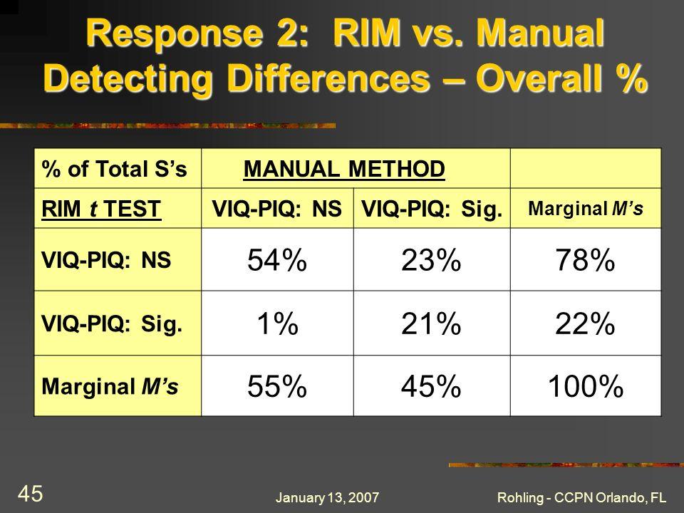 January 13, 2007Rohling - CCPN Orlando, FL 45 Response 2: RIM vs.