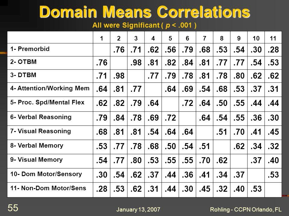 January 13, 2007Rohling - CCPN Orlando, FL 55 Domain Means Correlations Domain Means Correlations All were Significant ( p <.001 ) 1234567891011 1- Premorbid.76.71.62.56.79.68.53.54.30.28 2- OTBM.76.98.81.82.84.81.77.54.53 3- DTBM.71.98.77.79.78.81.78.80.62 4- Attention/Working Mem.64.81.77.64.69.54.68.53.37.31 5- Proc.