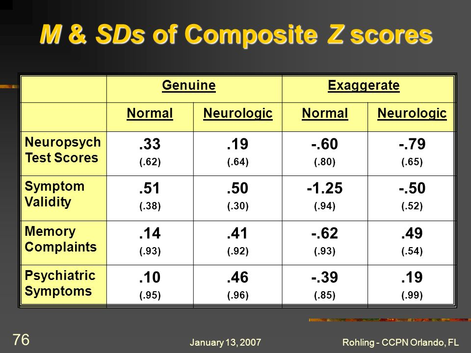 January 13, 2007Rohling - CCPN Orlando, FL 76 M & SDs of Composite Z scores GenuineExaggerate NormalNeurologicNormalNeurologic Neuropsych Test Scores.33 (.62).19 (.64) -.60 (.80) -.79 (.65) Symptom Validity.51 (.38).50 (.30) -1.25 (.94) -.50 (.52) Memory Complaints.14 (.93).41 (.92) -.62 (.93).49 (.54) Psychiatric Symptoms.10 (.95).46 (.96) -.39 (.85).19 (.99)