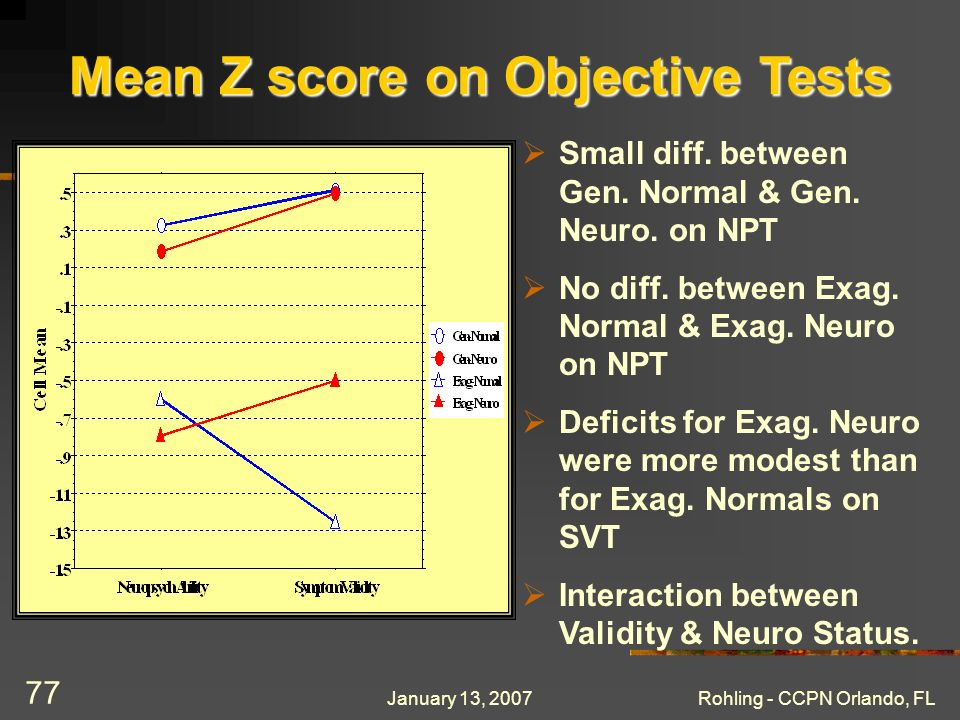 January 13, 2007Rohling - CCPN Orlando, FL 77 Mean Z score on Objective Tests Small diff. between Gen. Normal & Gen. Neuro. on NPT No diff. between Ex