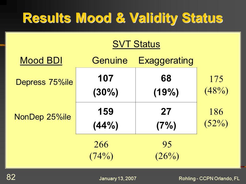 January 13, 2007Rohling - CCPN Orlando, FL 82 Results Mood & Validity Status 107 (30%) 68 (19%) 159 (44%) 27 (7%) SVT Status Mood BDI NonDep 25%ile Depress 75%ile GenuineExaggerating 175 (48%) 186 (52%) 266 (74%) 95 (26%)