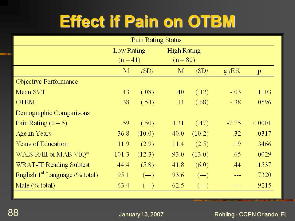 January 13, 2007Rohling - CCPN Orlando, FL 88 Effect if Pain on OTBM