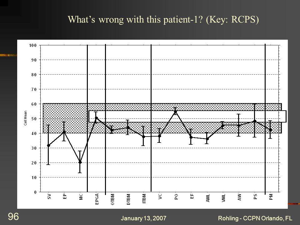 January 13, 2007Rohling - CCPN Orlando, FL 96 Whats wrong with this patient-1? (Key: RCPS)