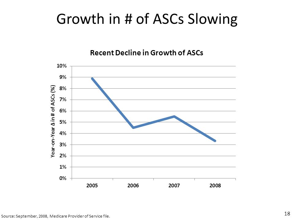 Growth in # of ASCs Slowing Source: September, 2008, Medicare Provider of Service file.