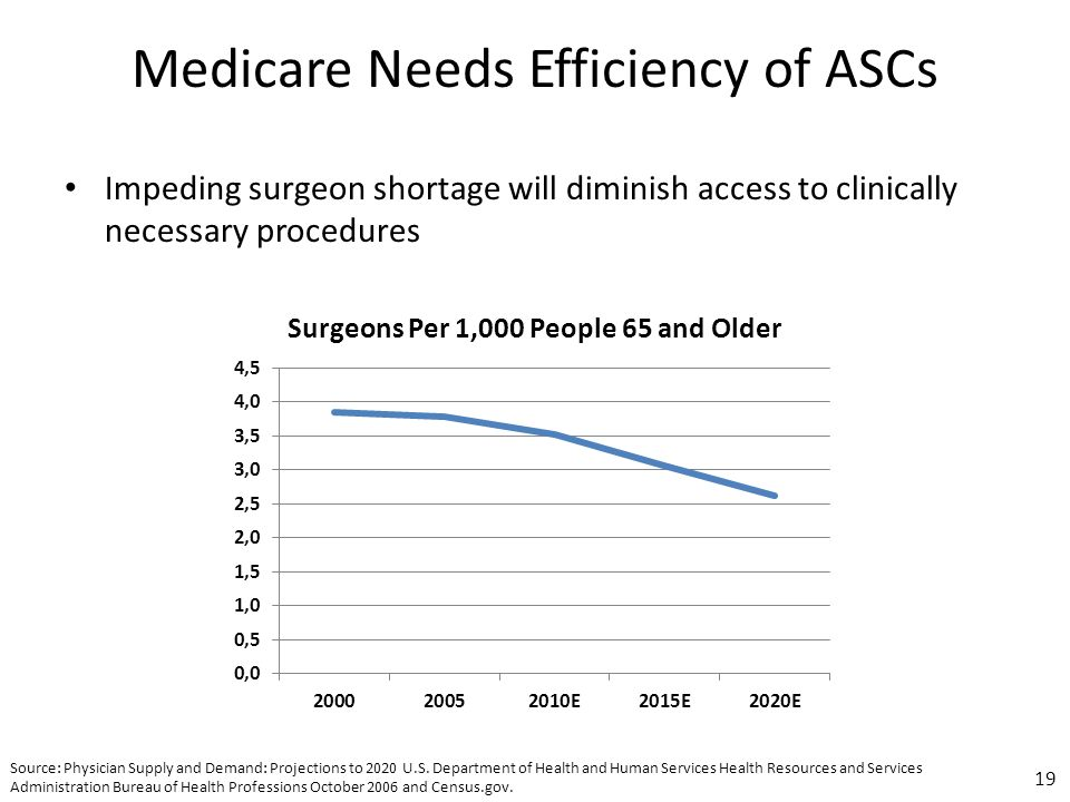 Source: Physician Supply and Demand: Projections to 2020 U.S.