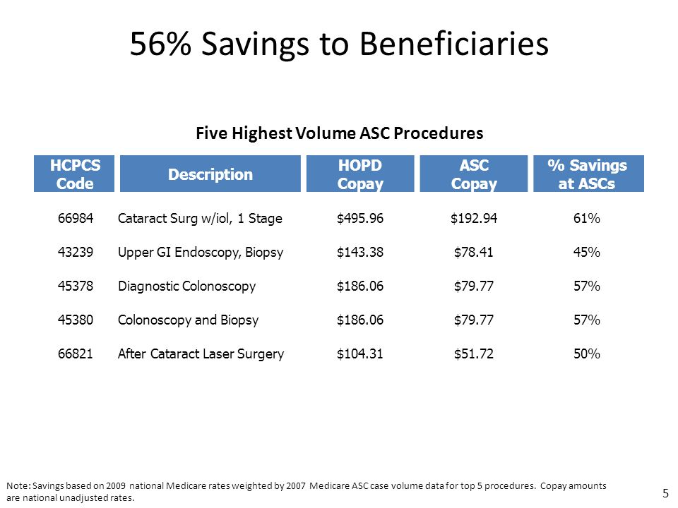 HCPCS Code Description HOPD Copay ASC Copay % Savings at ASCs 66984Cataract Surg w/iol, 1 Stage$495.96$192.9461% 43239Upper GI Endoscopy, Biopsy$143.38$78.4145% 45378Diagnostic Colonoscopy$186.06$79.7757% 45380Colonoscopy and Biopsy$186.06$79.7757% 66821After Cataract Laser Surgery$104.31$51.7250% Note: Savings based on 2009 national Medicare rates weighted by 2007 Medicare ASC case volume data for top 5 procedures.