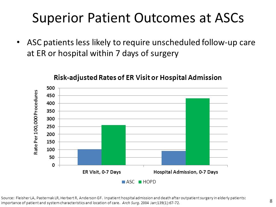 Superior Patient Outcomes at ASCs ASC patients less likely to require unscheduled follow-up care at ER or hospital within 7 days of surgery 8 Risk-adjusted Rates of ER Visit or Hospital Admission Rate Per 100,000 Procedures
