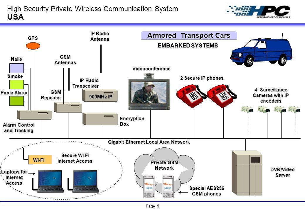Page 5 900MHz IP Encryption Box IP Radio Antenna High Security Private Wireless Communication System USA Armored Transport Cars 4 Surveillance Cameras