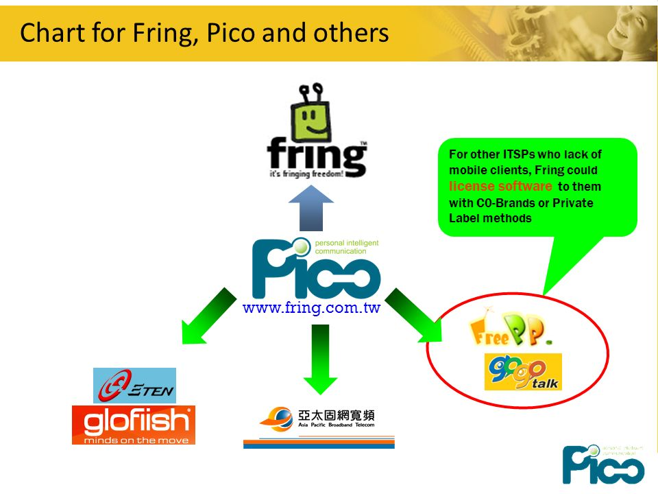 Chart for Fring, Pico and others   For other ITSPs who lack of mobile clients, Fring could license software to them with C0-Brands or Private Label methods