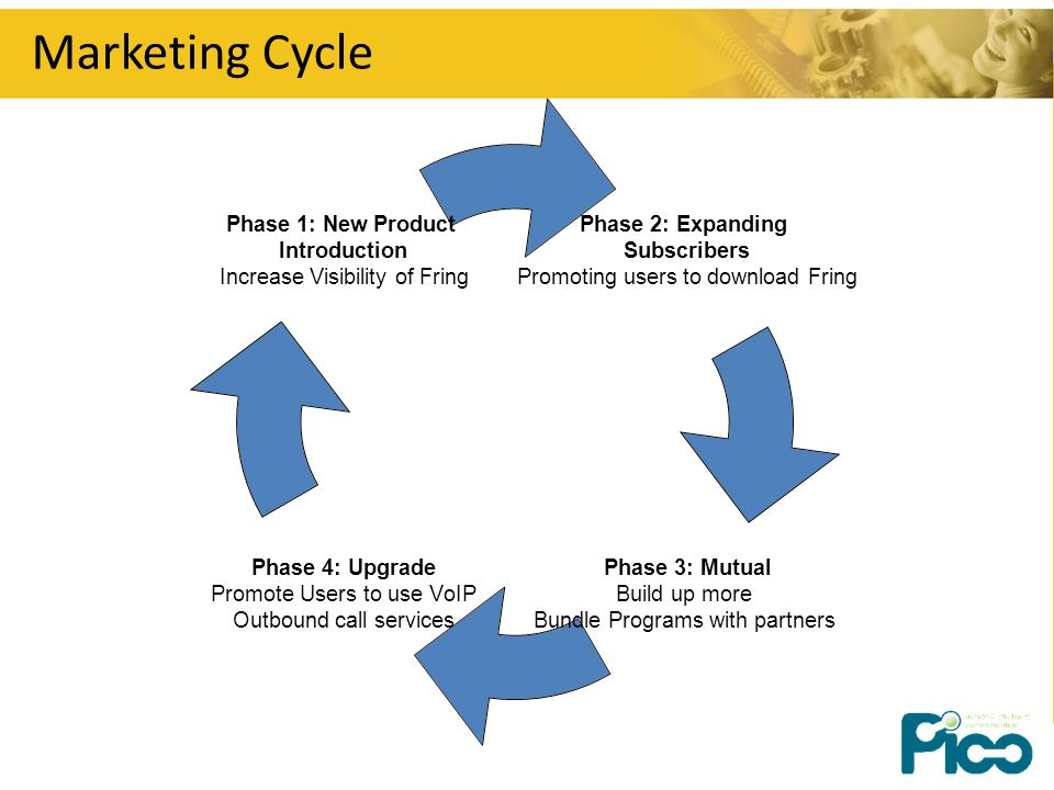 Marketing Cycle Phase 2: Expanding Subscribers Promoting users to download Fring Phase 3: Mutual Build up more Bundle Programs with partners Phase 4: Upgrade Promote Users to use VoIP Outbound call services Phase 1: New Product Introduction Increase Visibility of Fring
