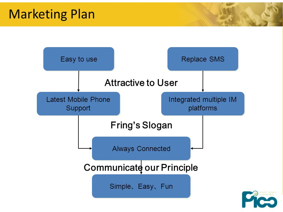 Marketing Plan Easy to use Replace SMS Attractive to User Latest Mobile Phone Support Integrated multiple IM platforms Frings Slogan Always Connected Simple Easy Fun Communicate our Principle