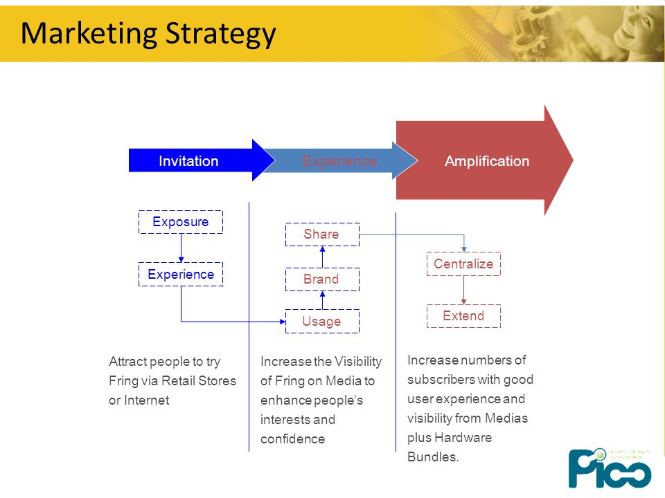 Marketing Strategy ExperienceAmplificationInvitation Attract people to try Fring via Retail Stores or Internet Increase the Visibility of Fring on Media to enhance peoples interests and confidence Exposure Experience Usage Brand Extend Centralize Share Increase numbers of subscribers with good user experience and visibility from Medias plus Hardware Bundles.