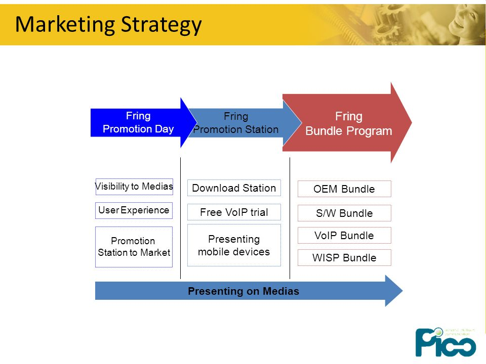 Marketing Strategy User Experience Promotion Station to Market Download Station Free VoIP trial Presenting mobile devices OEM Bundle S/W Bundle VoIP B