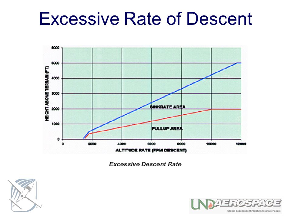 Excessive Rate of Descent