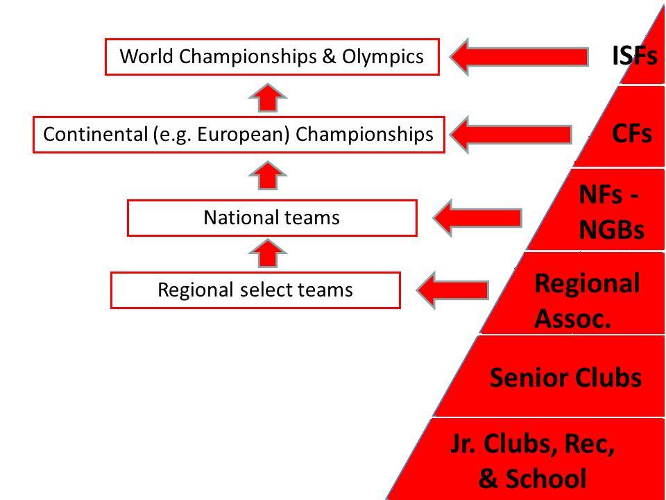 ISFs Continental Federations NFs-NGBs Regional Associations Senior Clubs Junior Clubs – Rec & School Programs NationalClub