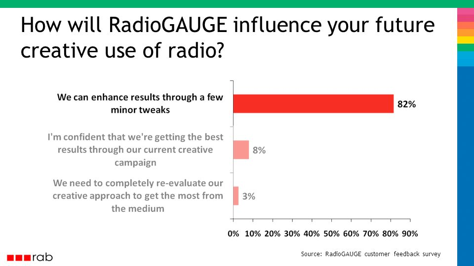 How will RadioGAUGE influence your future creative use of radio.