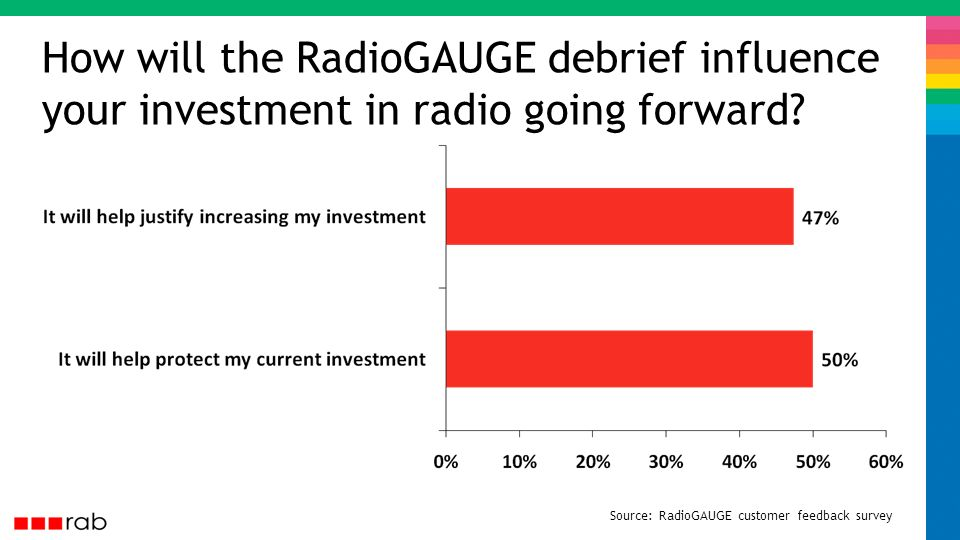 How will the RadioGAUGE debrief influence your investment in radio going forward.