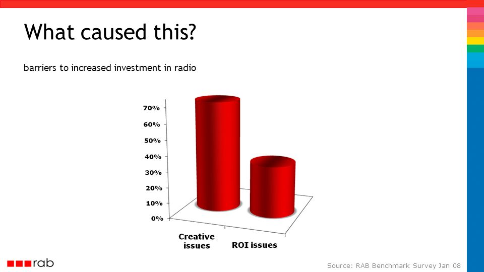 barriers to increased investment in radio What caused this? Source: RAB Benchmark Survey Jan 08