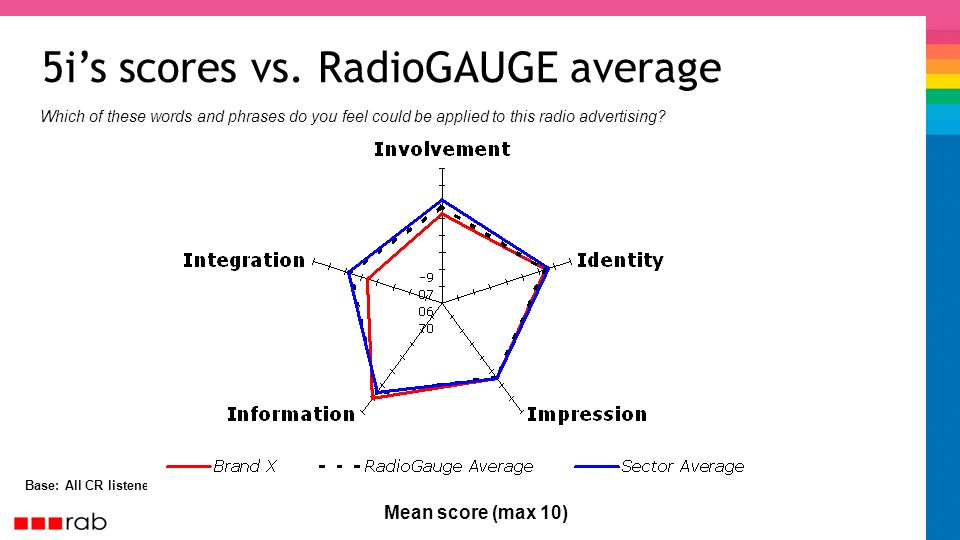 5is scores vs. RadioGAUGE average Base: All CR listeners Mean score (max 10) Which of these words and phrases do you feel could be applied to this rad