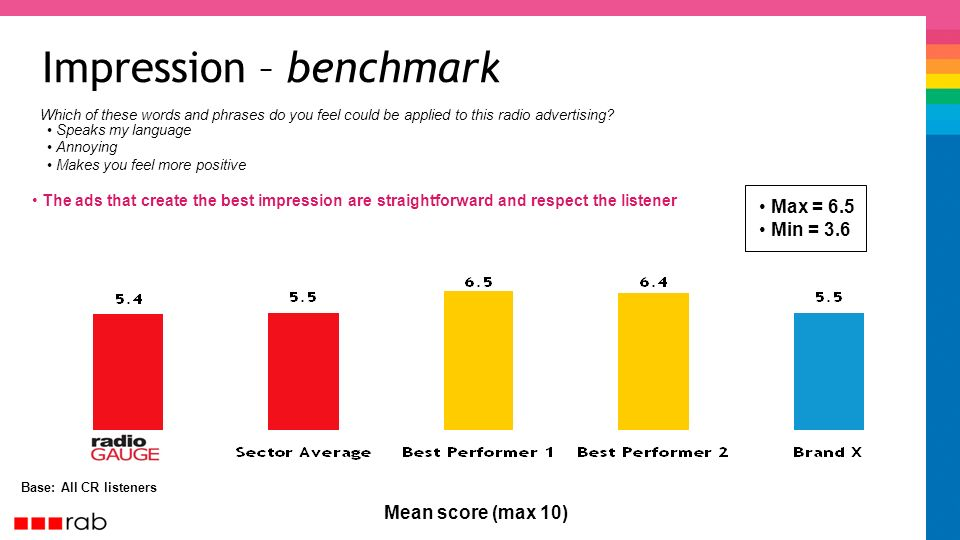 Impression – benchmark Base: All CR listeners The ads that create the best impression are straightforward and respect the listener Mean score (max 10) Speaks my language Annoying Makes you feel more positive Which of these words and phrases do you feel could be applied to this radio advertising.