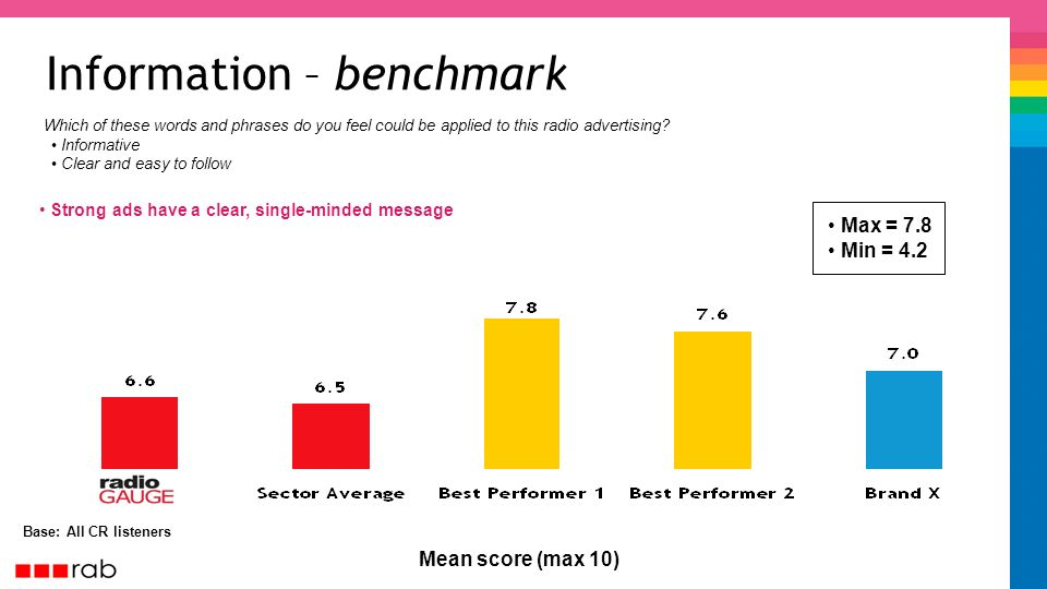 Information – benchmark Base: All CR listeners Strong ads have a clear, single-minded message Mean score (max 10) Informative Clear and easy to follow Which of these words and phrases do you feel could be applied to this radio advertising.