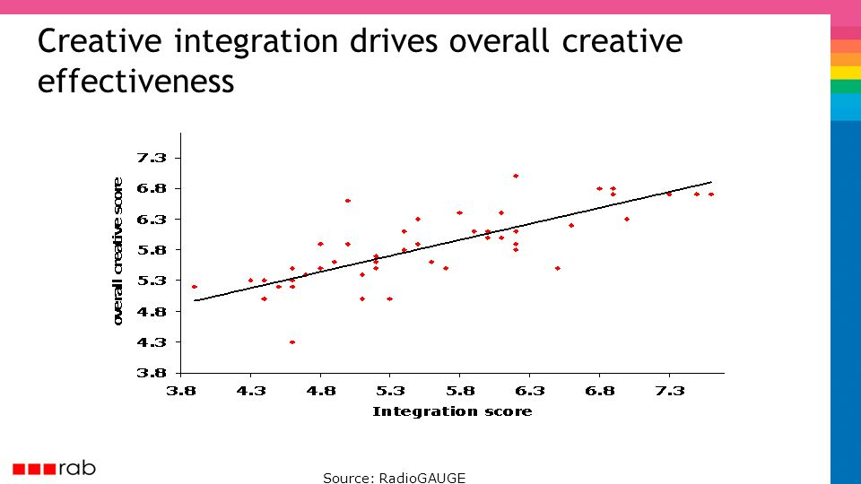 Creative integration drives overall creative effectiveness Source: RadioGAUGE
