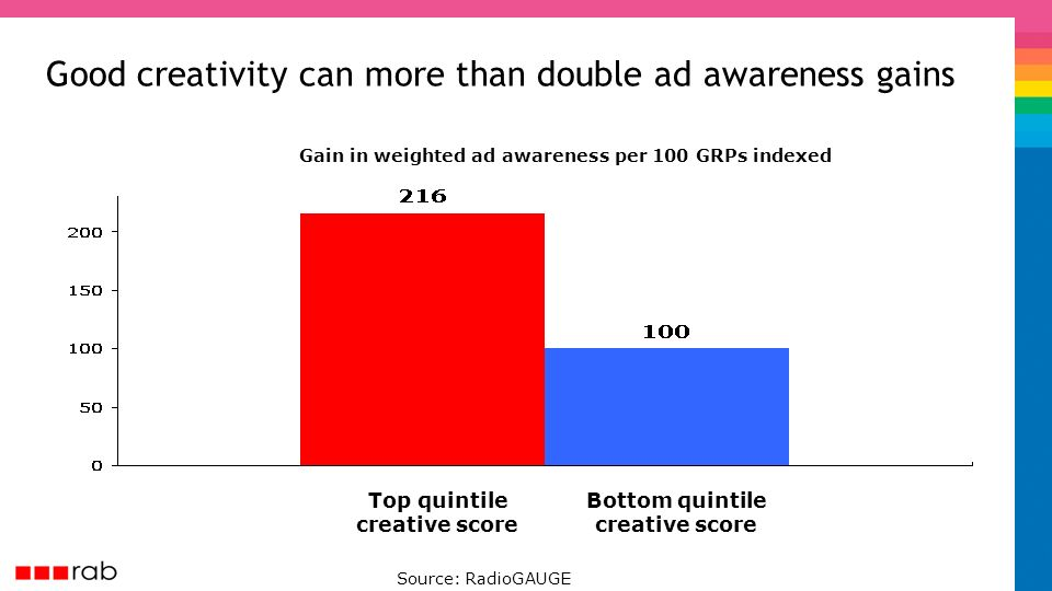 Good creativity can more than double ad awareness gains Top quintile creative score Bottom quintile creative score Source: RadioGAUGE Gain in weighted ad awareness per 100 GRPs indexed