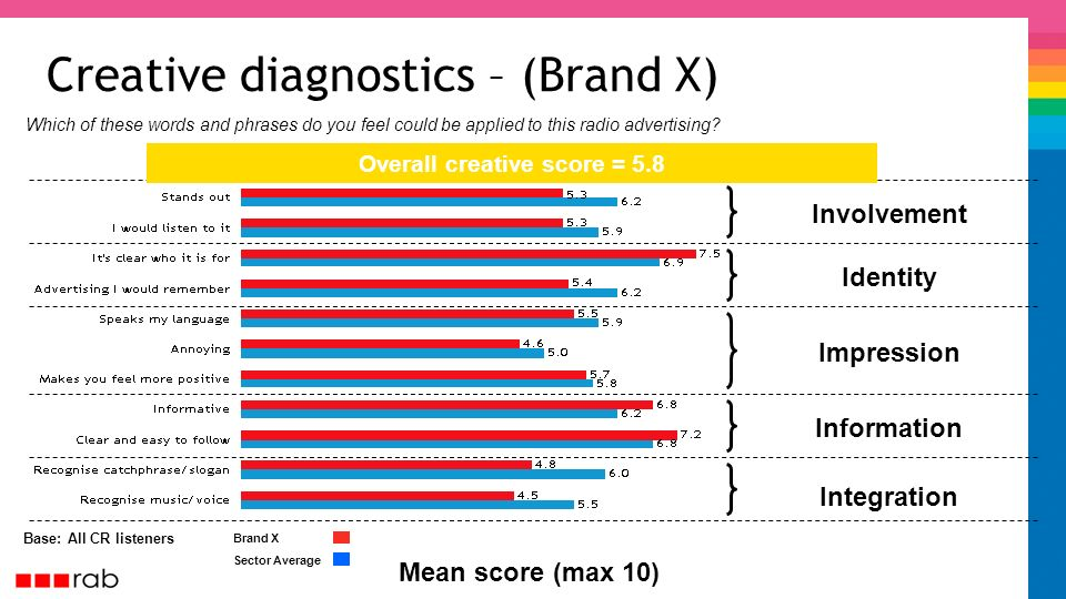 Creative diagnostics – (Brand X) Base: All CR listeners Involvement Identity Impression Information Integration Mean score (max 10) Overall creative score = 5.8 Brand X Sector Average Which of these words and phrases do you feel could be applied to this radio advertising?