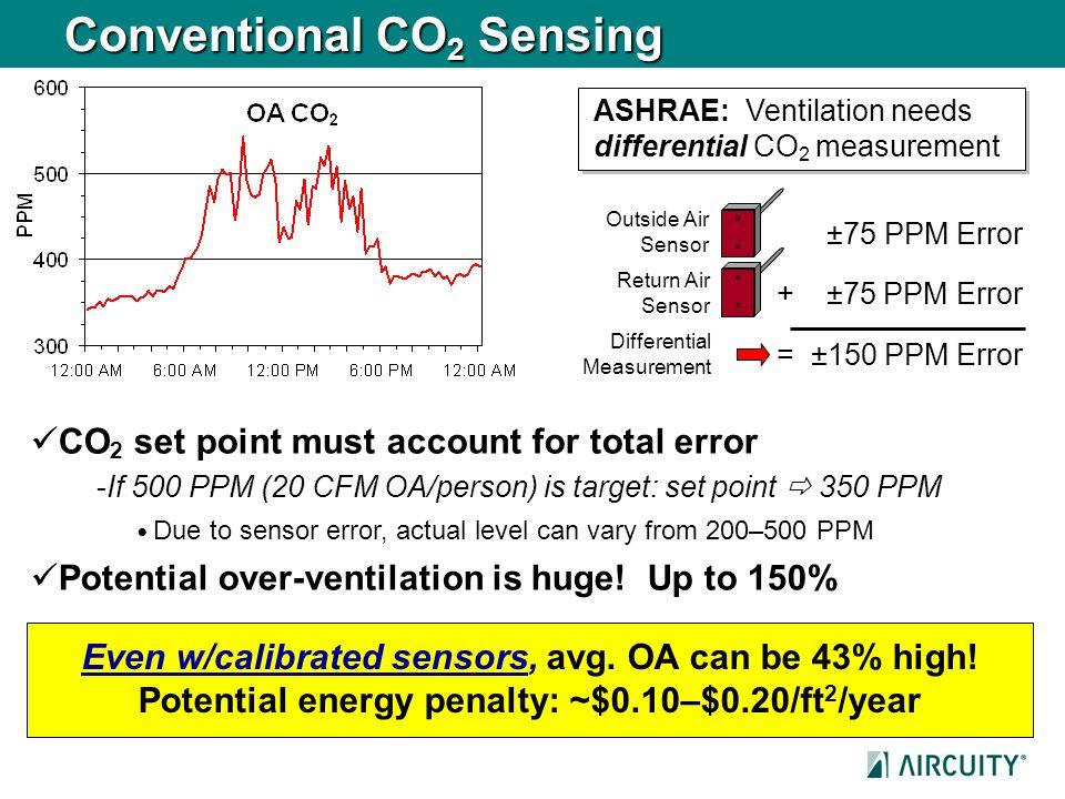 ASHRAE: Ventilation needs differential CO 2 measurement Conventional CO 2 Sensing ±75 PPM Error + ±75 PPM Error = ±150 PPM Error CO 2 set point must a